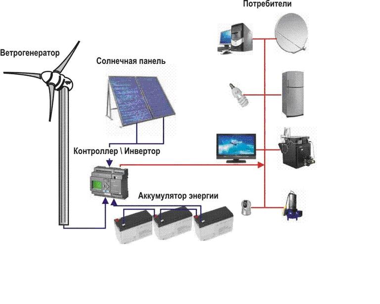 Автономные системы электроснабжения своими руками