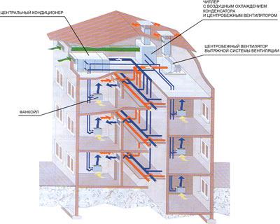 Пример системы кондиционирования воздуха и вентиляции офисного здания на ба